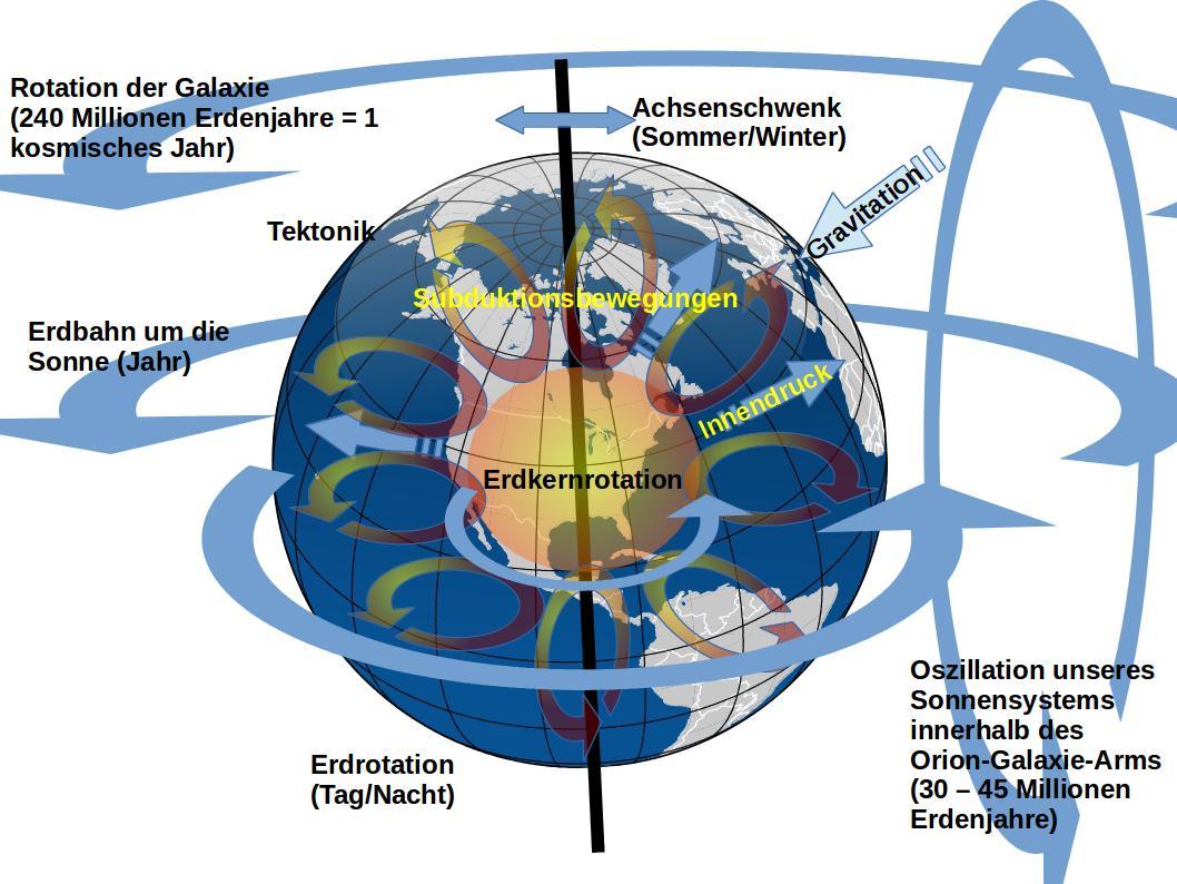 Bewegungen_der_Erde
