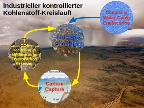 Controlled_CarbonCycle_DE