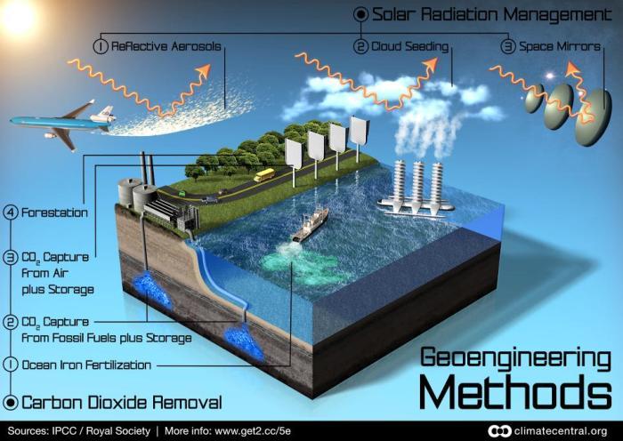 GeoengineeringMethods-ClimateCentral